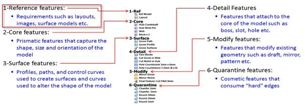 Une stratégie de modélisation robuste - Digicad