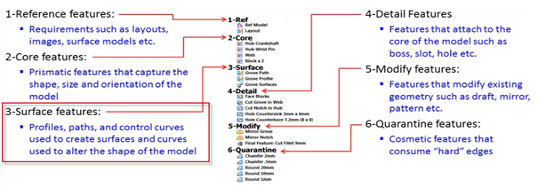 Une stratégie Solid Edge de modélisation robuste