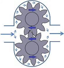 schéma d'une pompe à engrenage
