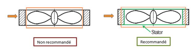 géométrie région tournante