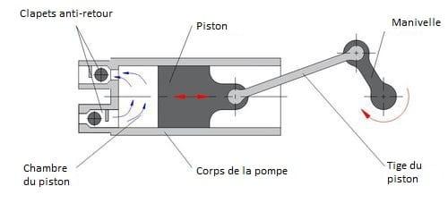 schéma d'une pompe à piston