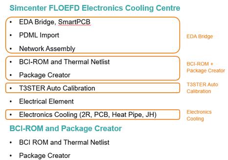 Nouvel arrangement des modules de FLOEFD pour l'électronique Nouveautés 2021 FLOEFD