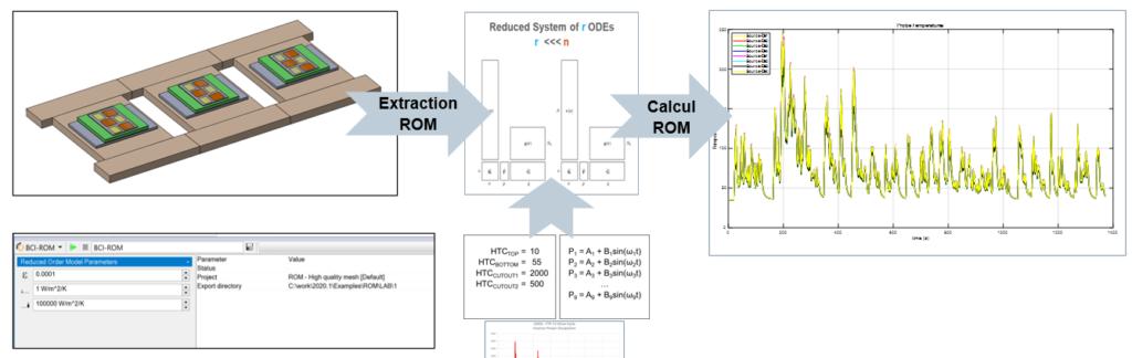 Modélisation des composants électroniques par la méthode BCI-ROM Nouveuatés FLOEFD 2021