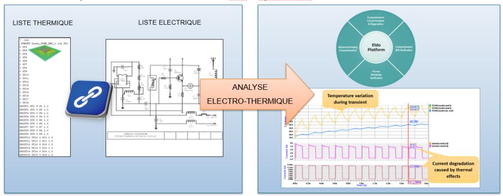Utilisation de liste thermique pour une analyse electro-thermique Nouveautés FLOEFD 2021